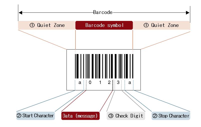 Mã vạch là gì? Khái niệm về mã vạch